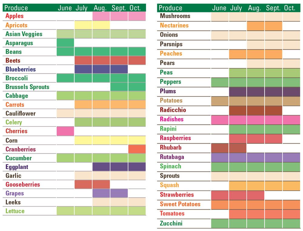 Ontario fruits and vegetables seasonal chart beaches life magazine